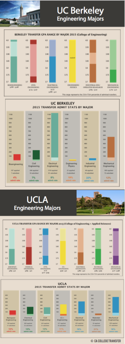 Engineering Majors UC Berkeley And UCLA