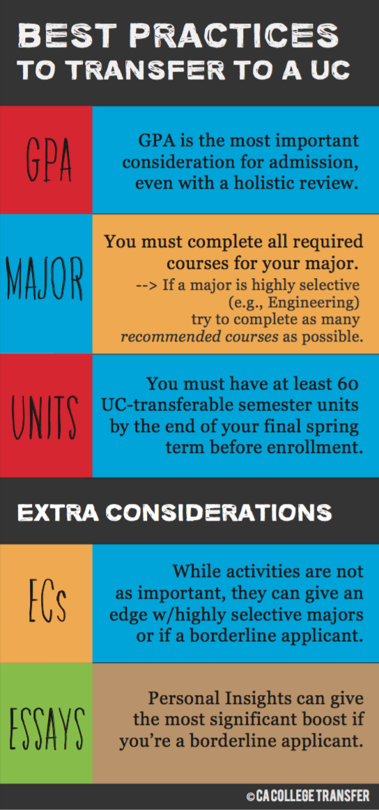 transfer applicant essay Office of transfer, career, and internship services 802-387-6823 transferservices@landmarkedu transfer guide: the college admissions essay.